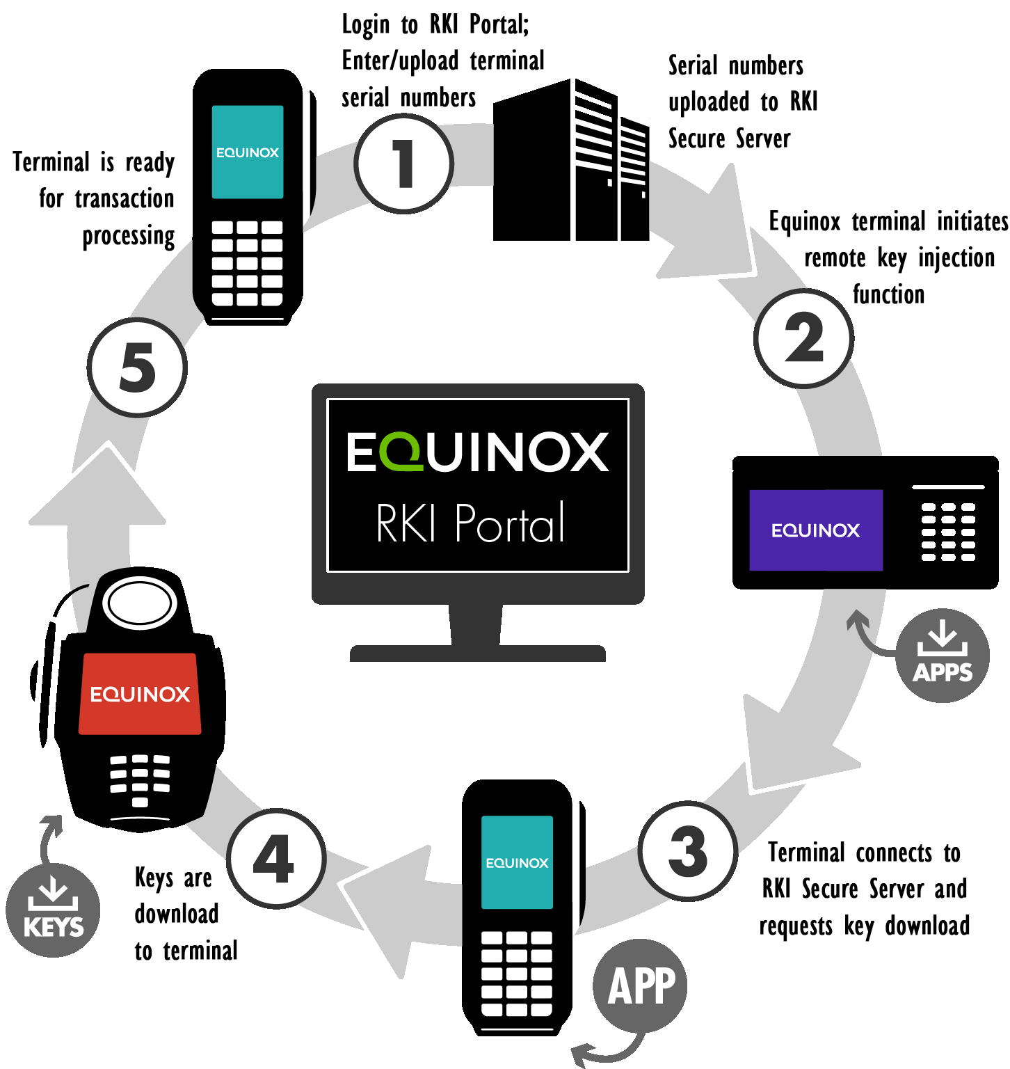 Remote Key Injection (RKI) | Equinox Payments